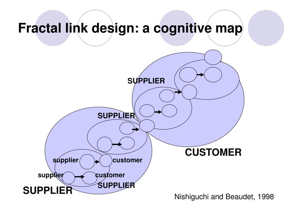 Fractal link design: a cognitive map