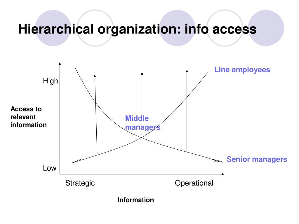 Hierarchical organization: info access