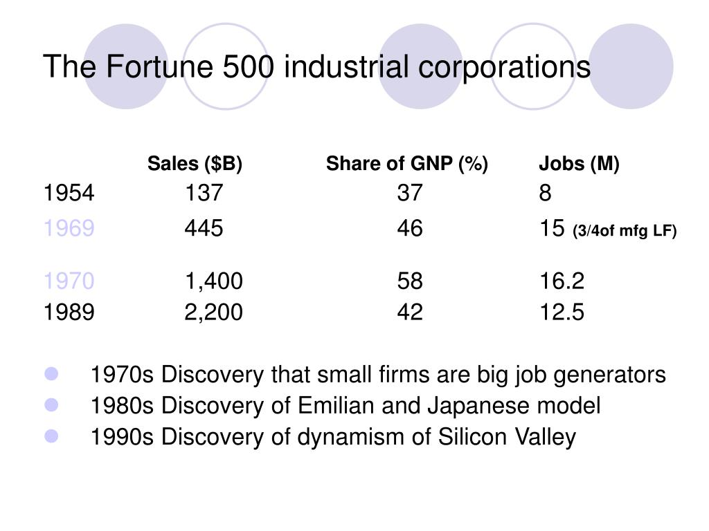 The Fortune 500 industrial corporations