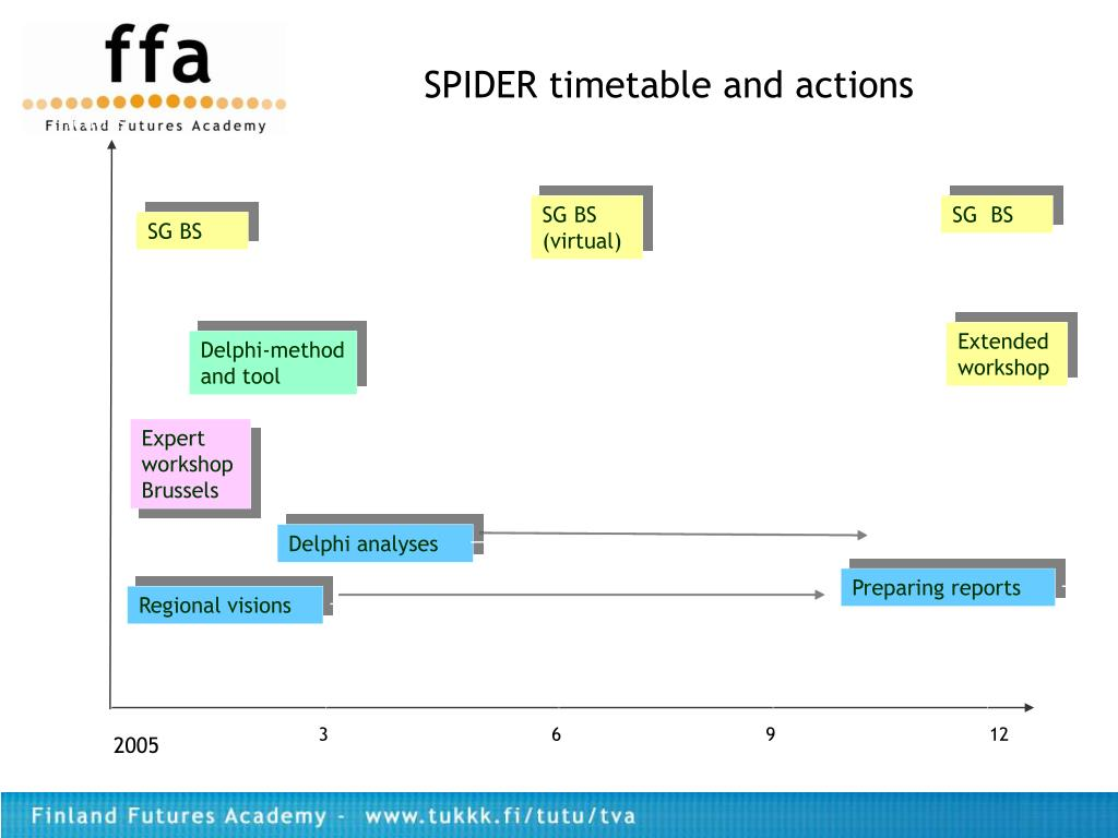 SPIDER timetable and actions