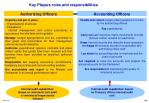 key players roles and responsibilities