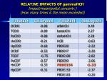 relative impacts of gammahch impact mean pollut concentr how many times is the mean exceeded