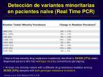 detecci n de variantes minoritarias en pacientes na ve real time pcr