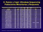 h ram n y cajal ultradeep sequencing poblaciones minoritarias y respuesta45
