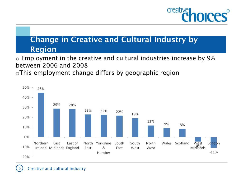 Change in Creative and Cultural Industry by Region