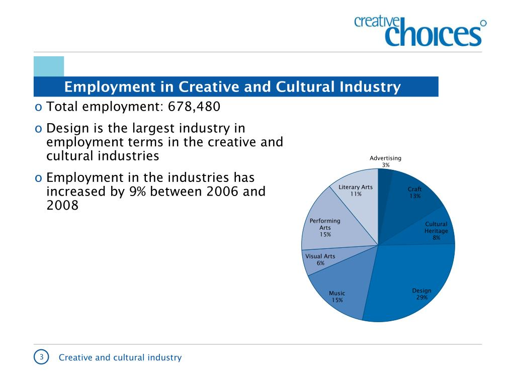 Employment in Creative and Cultural Industry