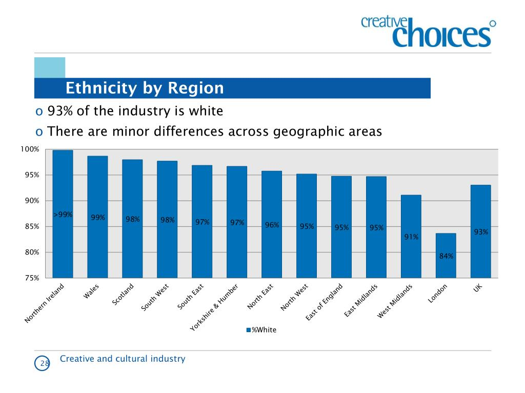 Ethnicity by Region