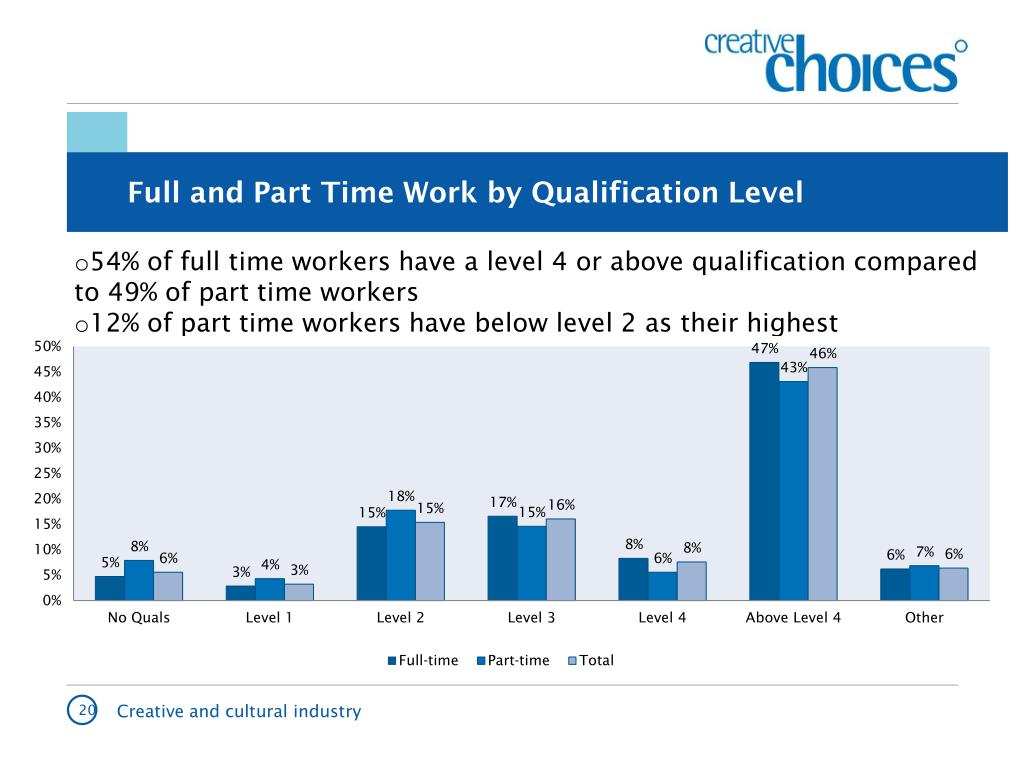 Full and Part Time Work by Qualification Level