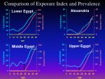 comparison of exposure index and prevalence