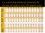 co authorship trends by university for the period 1996 to 2007 isi papers only