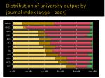 distribution of university output by journal index 1990 2005