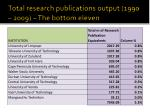 total research publications output 1990 2009 the bottom eleven