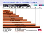 optimisation des cycles de maintenance tgv se