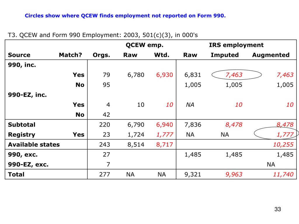 Circles show where QCEW finds employment not reported on Form 990.