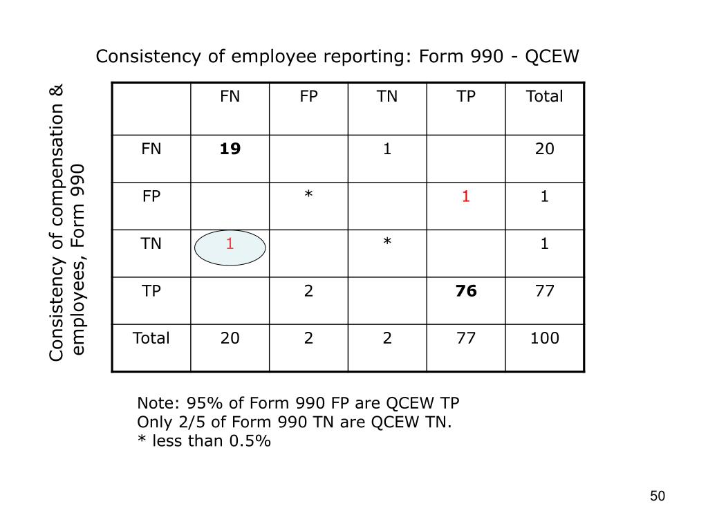 Consistency of employee reporting: Form 990 - QCEW