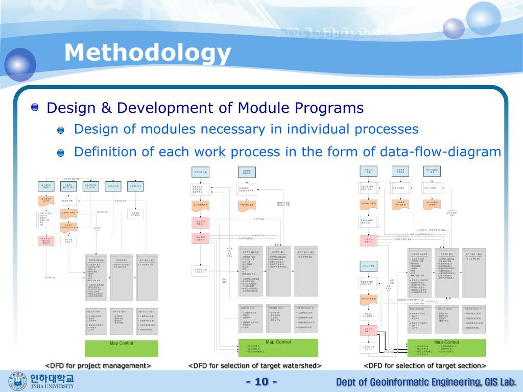 Design & Development of Module Programs
