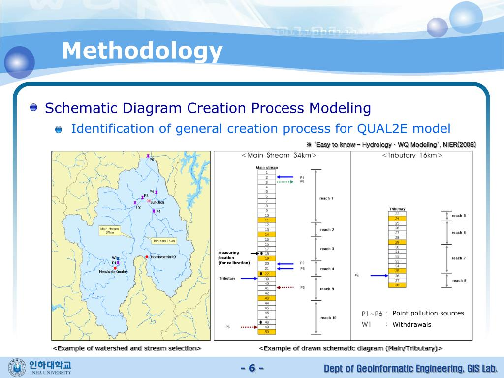 Schematic Diagram Creation Process Modeling