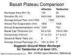 basalt plateau comparison