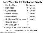 bore water for off tamborine supply