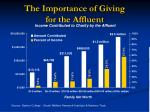 the importance of giving for the affluent
