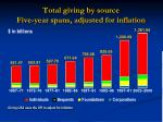 total giving by source five year spans adjusted for inflation