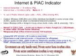 internet piac indicator