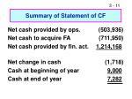 summary of statement of cf