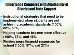 importance compared with availability of district and state support
