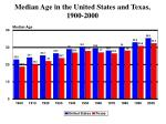 median age in the united states and texas 1900 2000