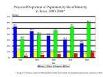projected proportion of population by race ethnicity in texas 2000 2040
