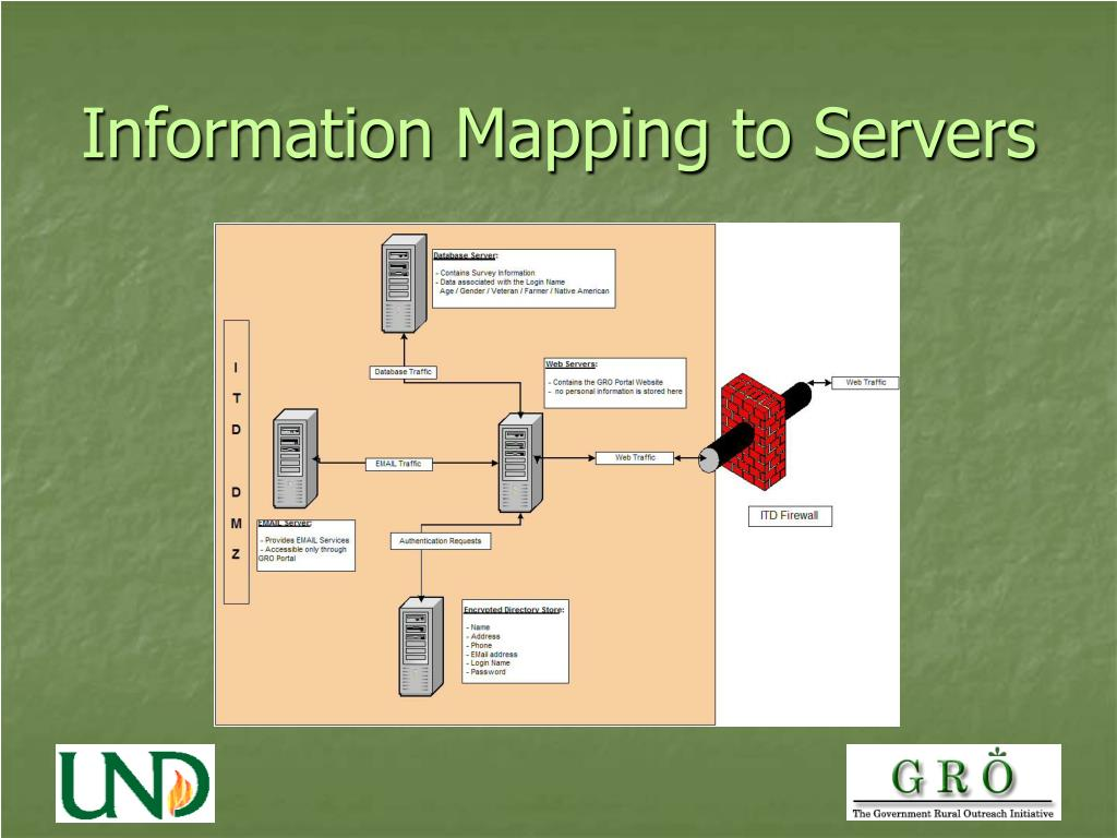 Information Mapping to Servers