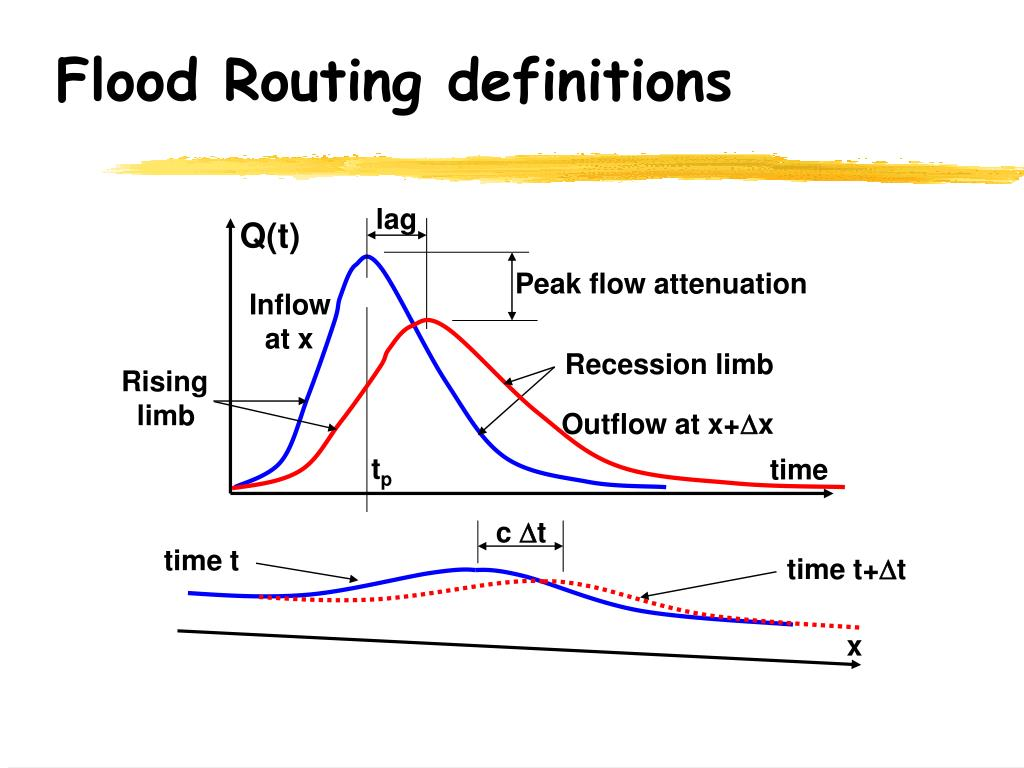 flood routing definitions l.