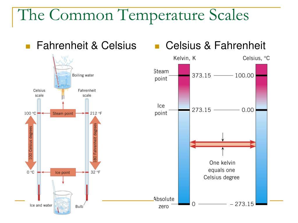 Fahrenheit & Celsius