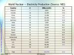 world nuclear electricity production source nei