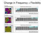 change in frequency flexibility