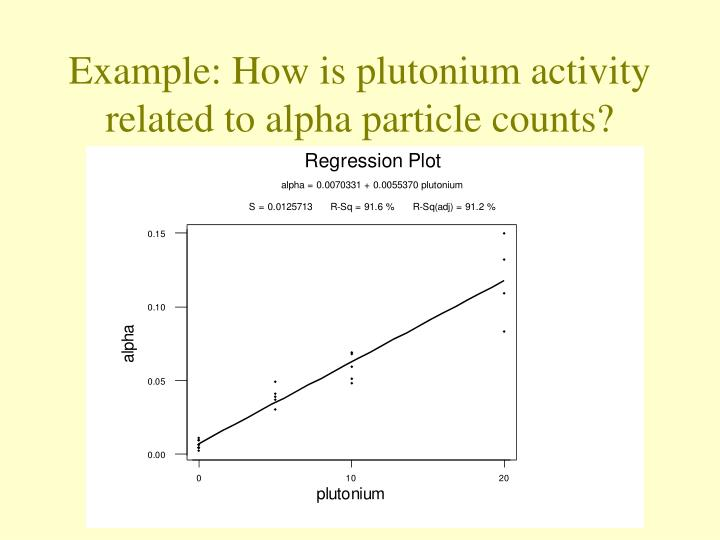 Example: How is plutonium activity related to alpha particle counts?