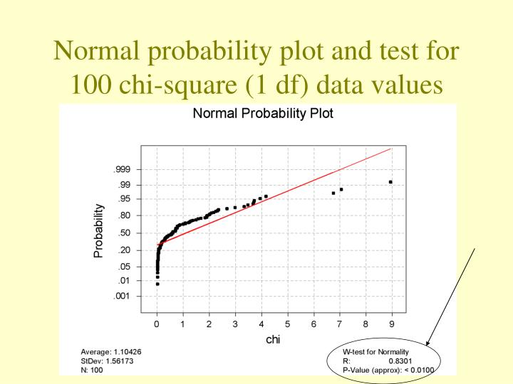 Normal probability plot and test for 100 chi-square (1 df) data values