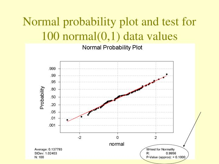 Normal probability plot and test for 100 normal(0,1) data values