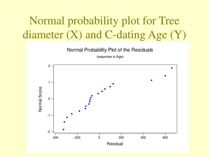 Normal probability plot for Tree diameter (X) and C-dating Age (Y)