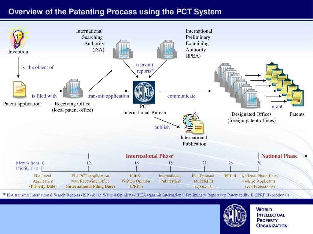 overview of the patenting process using the pct system l.