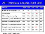 afp indicators ethiopia 2004 2006