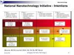 national nanotechnology initiative intentions