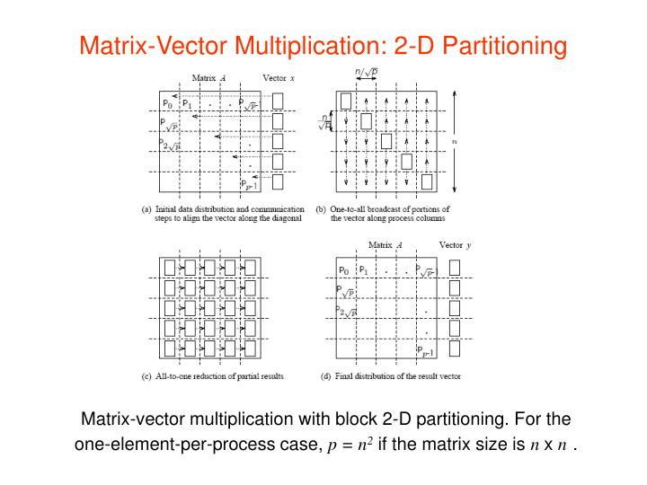 Matrix-Vector Multiplication: 2-D Partitioning