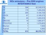 nox emissions pre 2000 engines intertanko fleet12