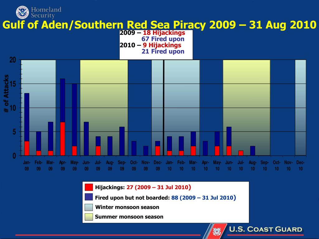 Gulf of Aden/Southern Red Sea Piracy 2009 – 31 Aug 2010