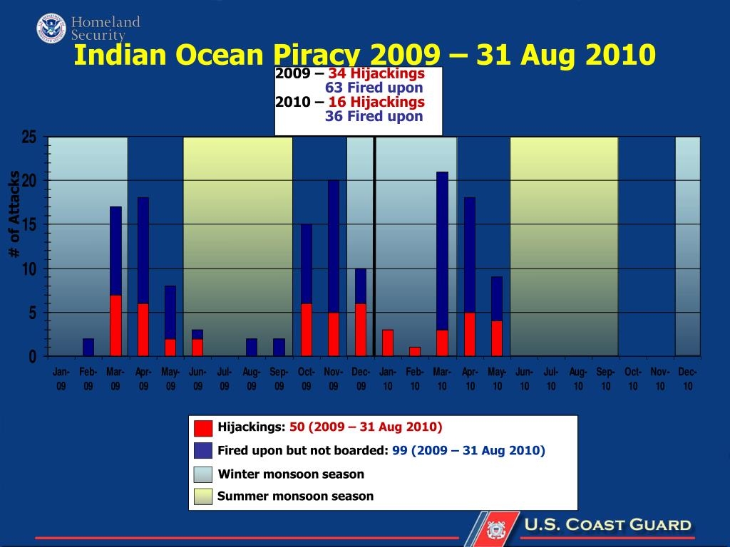 Indian Ocean Piracy 2009 – 31 Aug 2010