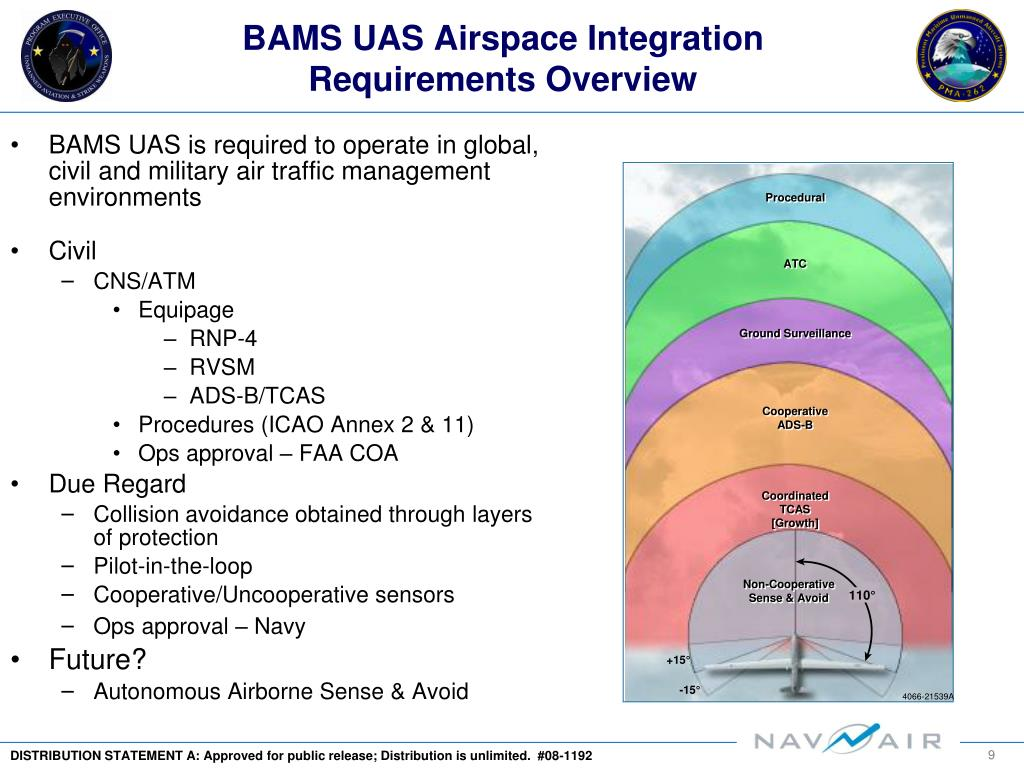 BAMS UAS is required to operate in global, civil and military air traffic management environments