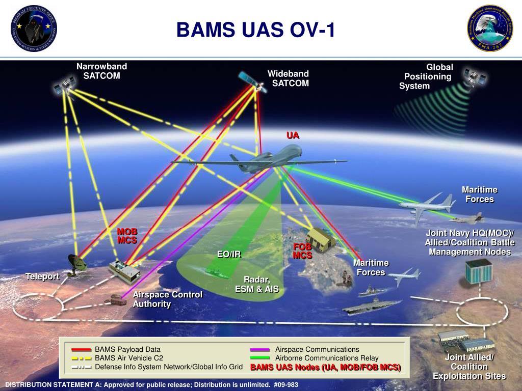 BAMS UAS OV-1