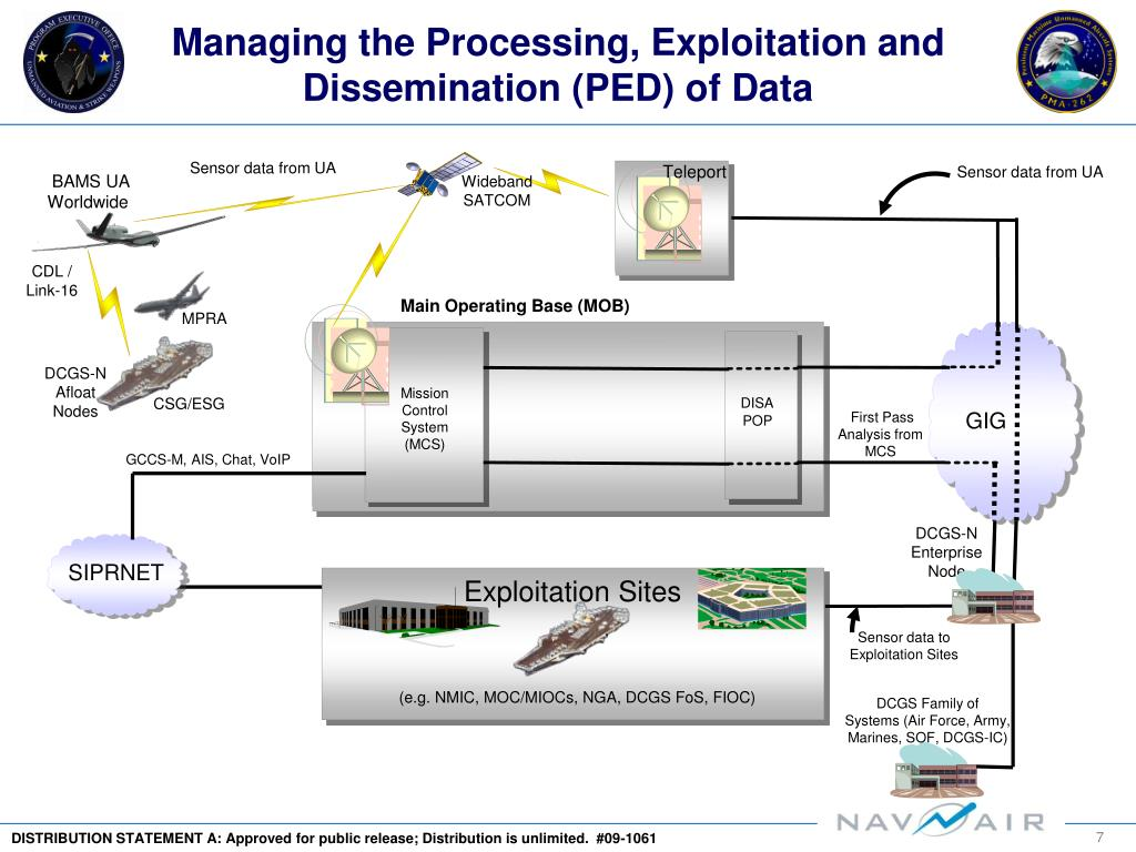 Managing the Processing, Exploitation and Dissemination (PED) of Data