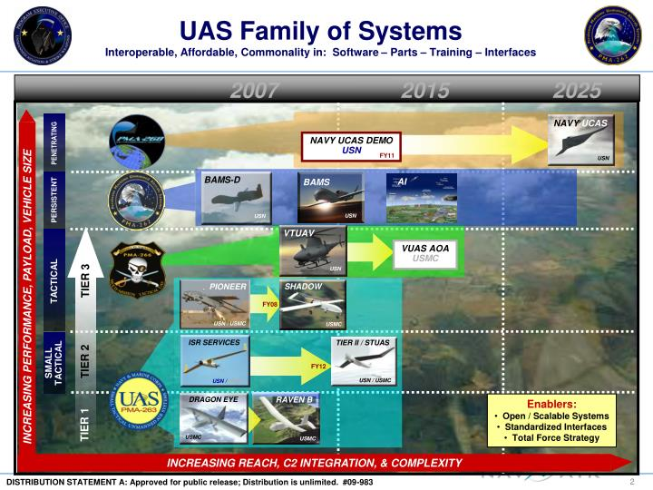 Uas family of systems interoperable affordable commonality in software parts training interfaces